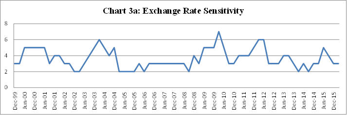 Chart 3a: Exchange Rate Sensitivity