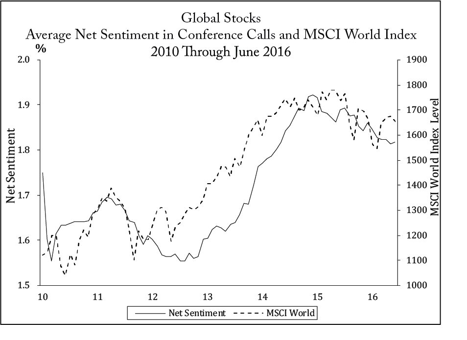 Global Stocks Average Net Sentiment in Conference Calls and MSCI World Index 2010 Through June 2016