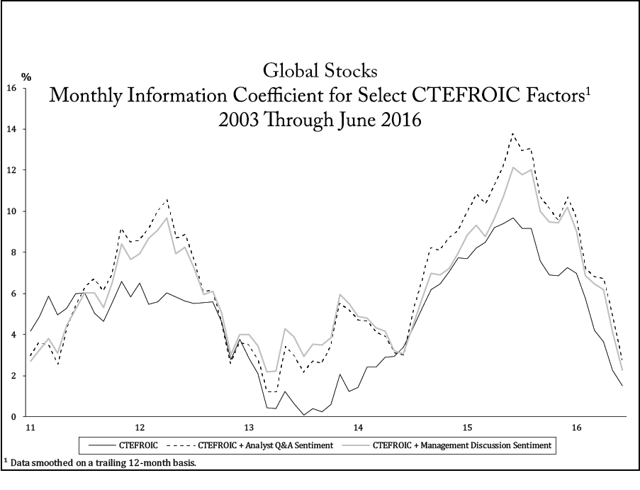 Global Stocks Monthly Information Coefficient for Select CTEFROIC Factors1 2003 Through June 2016