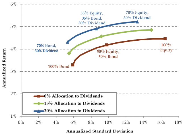 Figure Three: Return-Risk Relationship, Addition of Dividend Allocation to Equity/Bond Portfolios, Jan 2007 - Dec 2016