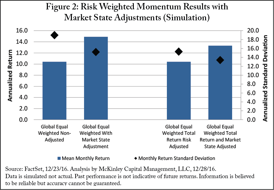 Figure 2: Risk Weighted Momentum Results with Market State Adjustments (Simulation)