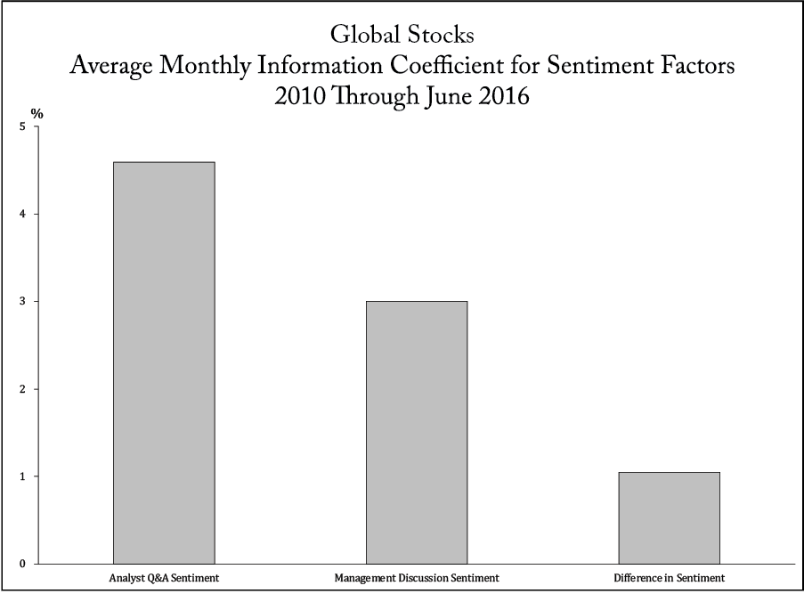 Global Stocks Average Monthly Information Coefficient for Sentiment Factors 2010 Through June 2016