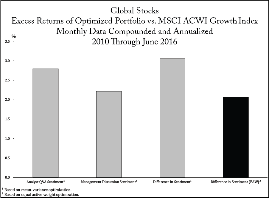 Global Stocks Excess Returns of Optimized Portfolio vs. MSCI ACWI Growth Index Monthly Data Compounded and Annualized 2010 Through June 2016