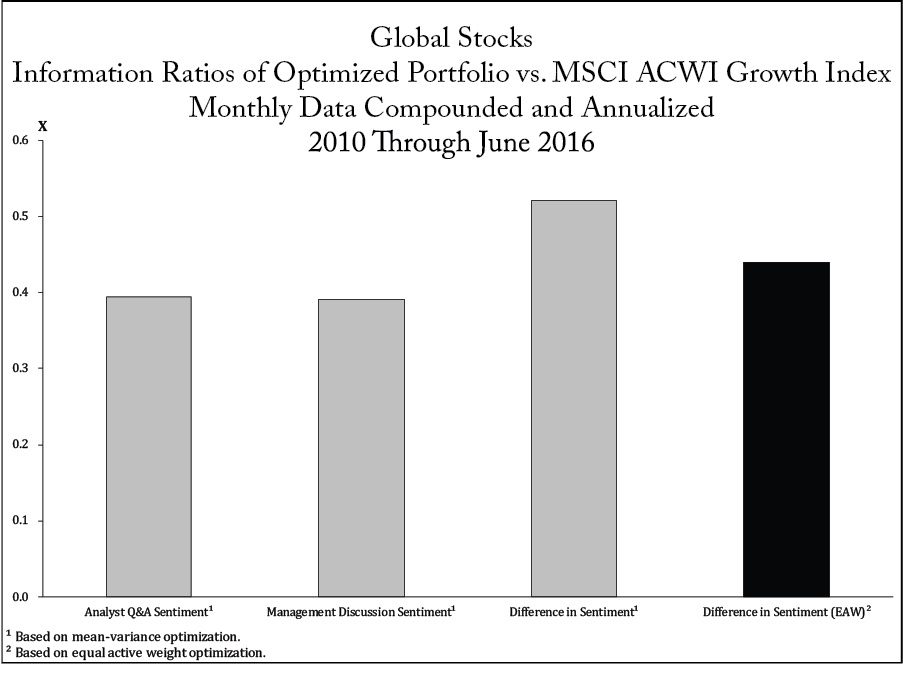 Global Stocks Information Ratios of Optimized Portfolio vs. MSCI ACWI Growth Index Monthly Data Compounded and Annualized 2010 Through June 2016