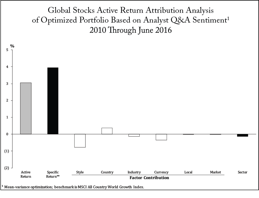 Global Stocks Active Return Attribution Analysis of Optimized Portfolio Based on Analyst Q&A Sentiment1 2010 Through June 2016