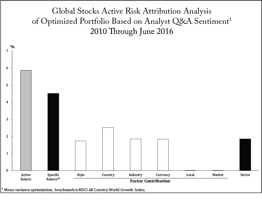Global Stocks Active Risk Attribution Analysis of Optimized Portfolio Based on Analyst Q&A Sentiment1 2010 Through June 2016