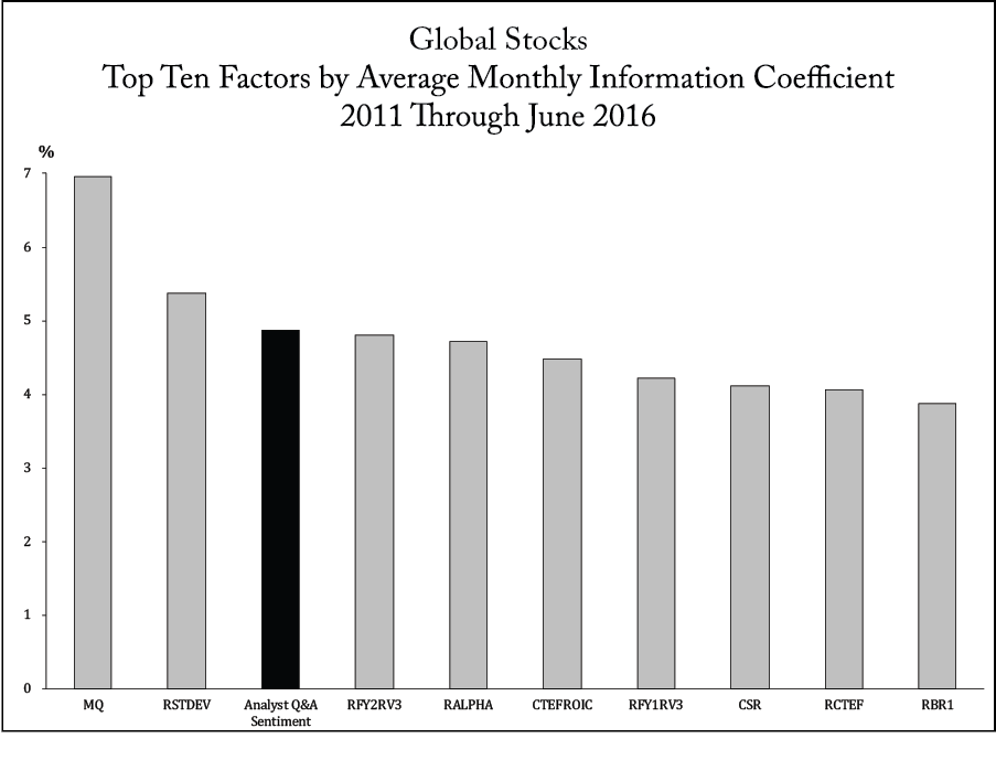 Global Stocks Top Ten Factors by Average Monthly Information Coefficient 2011 Through June 2016