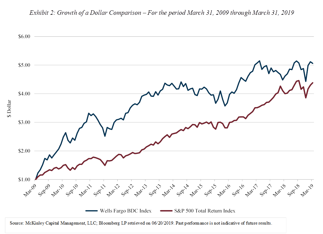 Exhibit 2: Growth of a Dollar Comparison – For the period March 31, 2009 through March 31, 2019